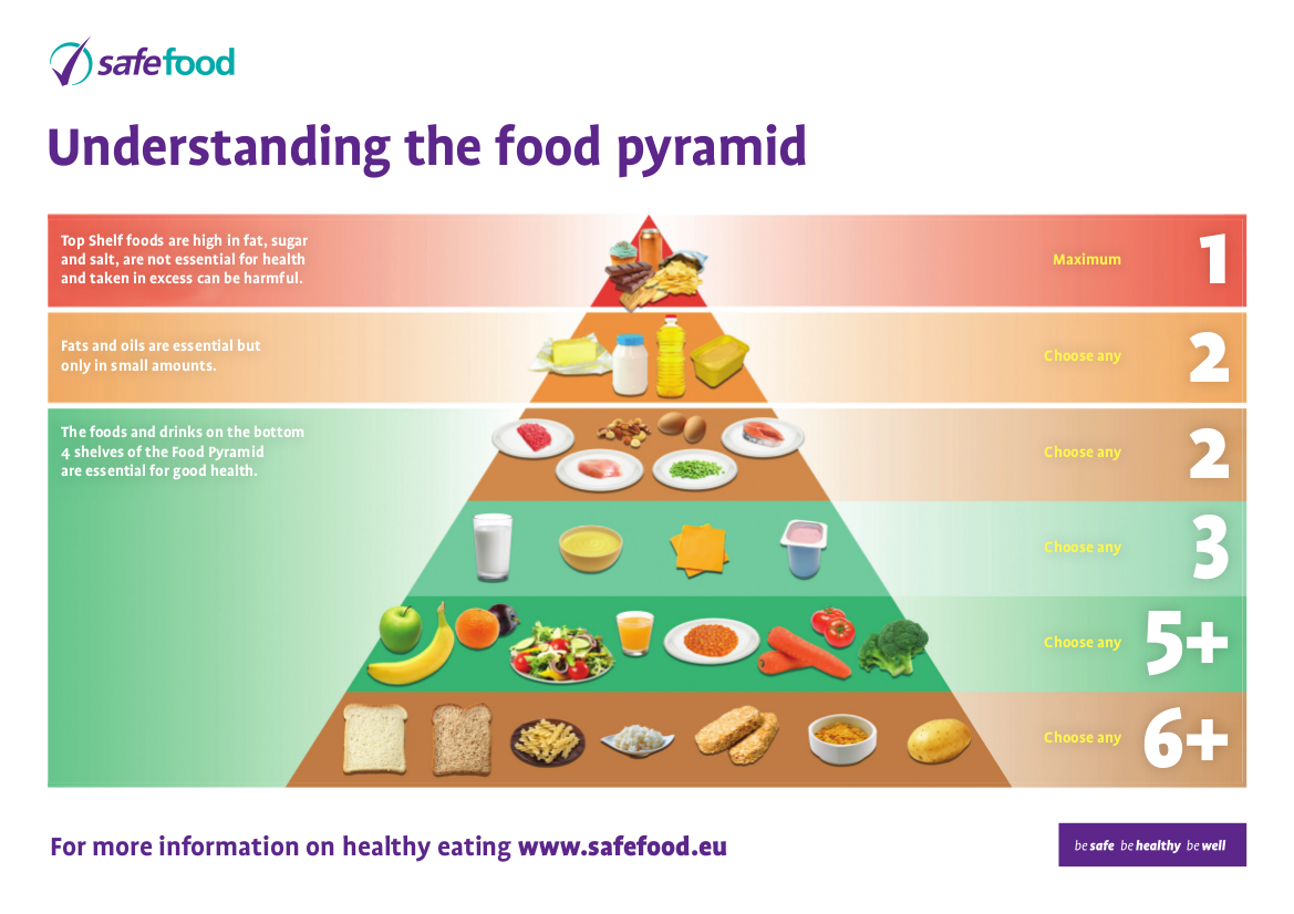 The Food Pyramid (with thanks to safefood.ie)